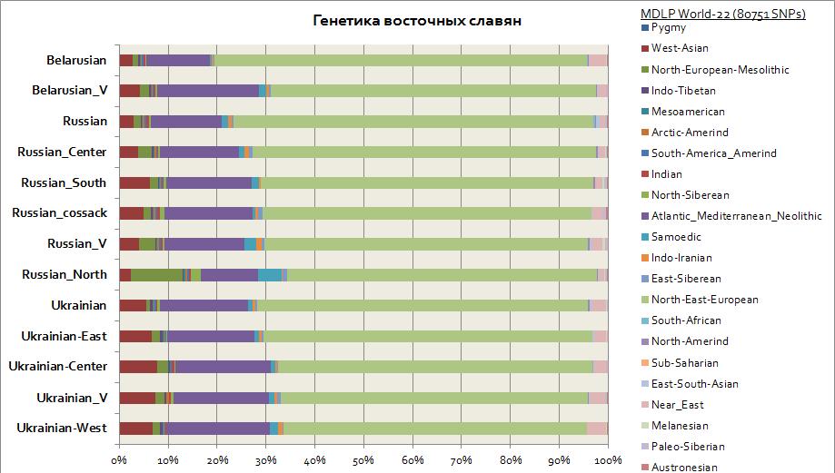 http://haplogroup.narod.ru/east_slavs.png